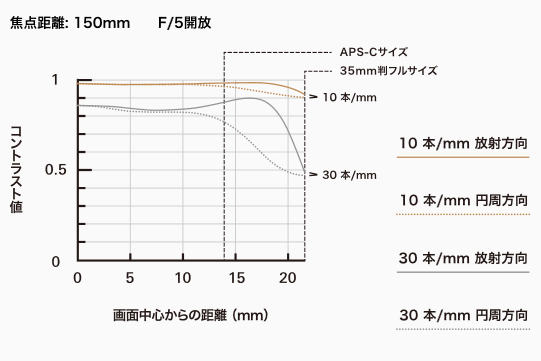 NEW SP 150-600mm F/5-6.3 Di VC USD ワイド側