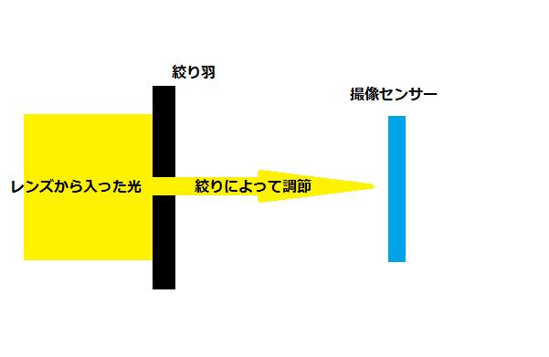 カメラの絞りについての解説図